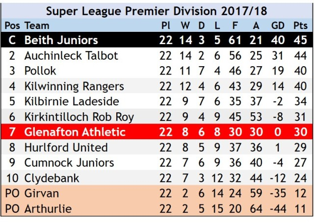 League_table_2018_06_12