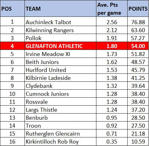 LEAGUE_TABLE_AVERAGE_POINTS_2019_20